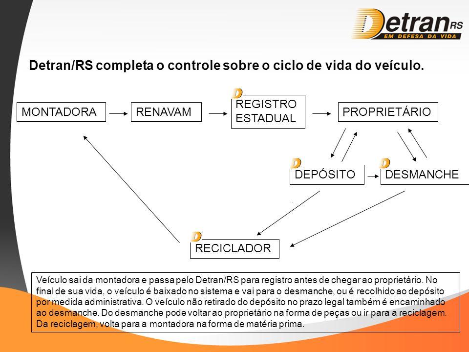 Detran/RS completa o controle sobre o ciclo de vida do veículo. MONTADORARENAVAM REGISTRO ESTADUAL PROPRIETÁRIO DEPÓSITODESMANCHE RECICLADOR Veículo s