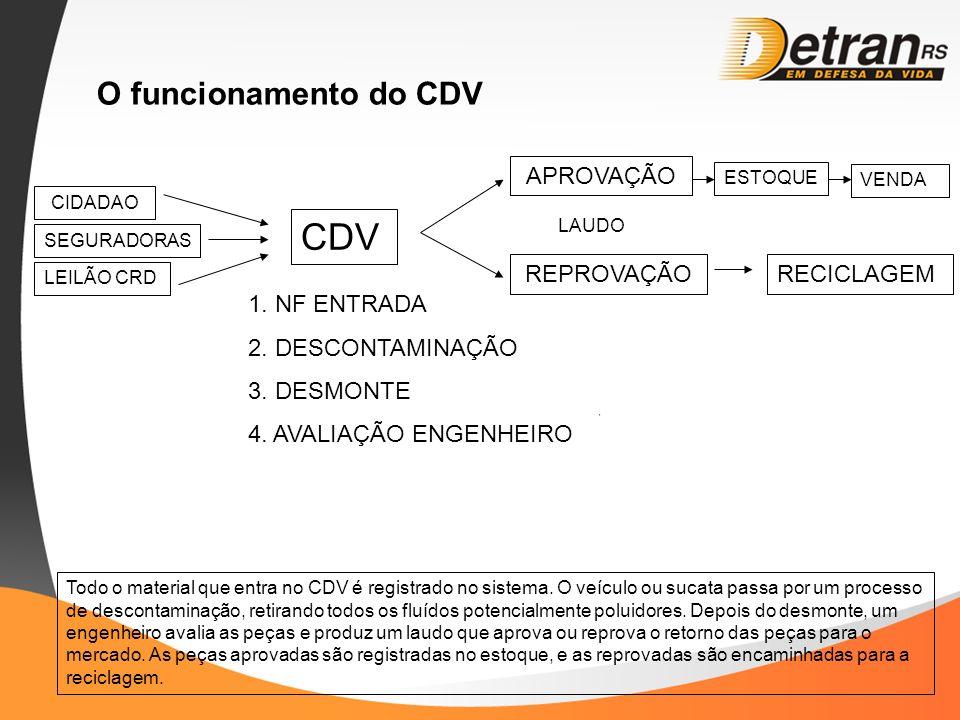O funcionamento do CDV CIDADAO CDV Todo o material que entra no CDV é registrado no sistema. O veículo ou sucata passa por um processo de descontamina