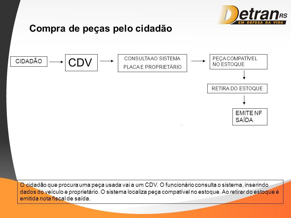 Compra de peças pelo cidadão CIDADÃO CDV O cidadão que procura uma peça usada vai a um CDV. O funcionário consulta o sistema, inserindo dados do veícu
