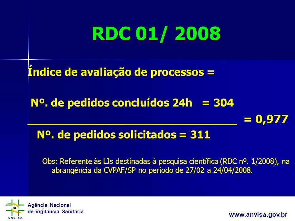 Agência Nacional de Vigilância Sanitária www.anvisa.gov.br RDC 01/ 2008 Índice de avaliação de processos = Nº.