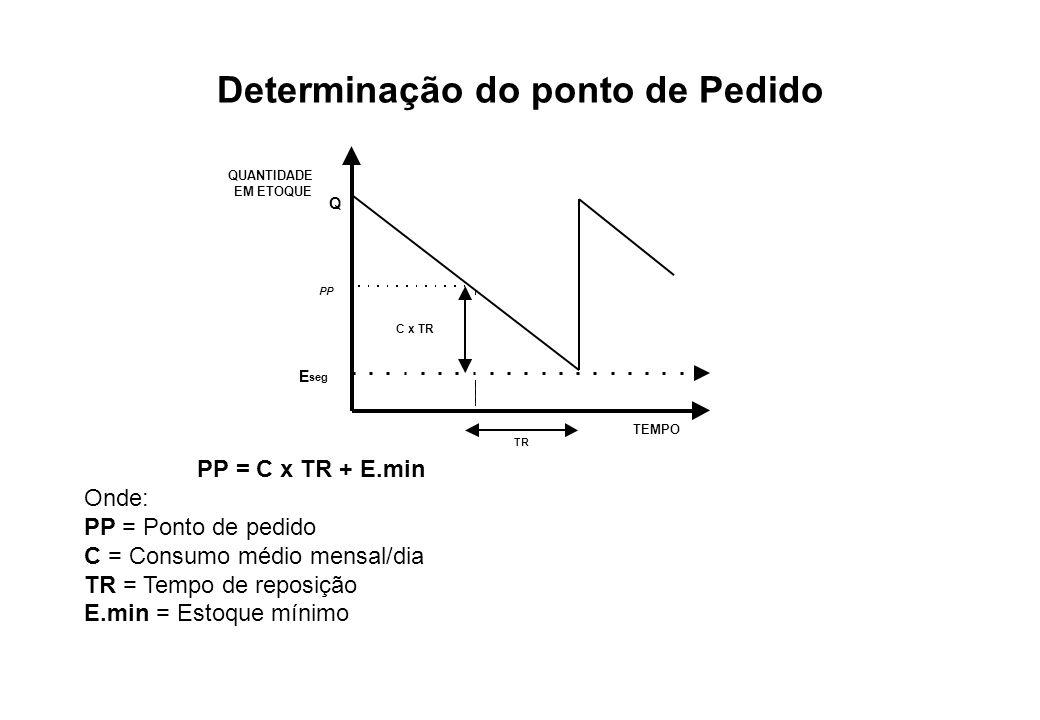 Determinação do ponto de Pedido QUANTIDADE EM ETOQUE E seg PP = C x TR + E.min Onde: PP = Ponto de pedido C = Consumo médio mensal/dia TR = Tempo de r