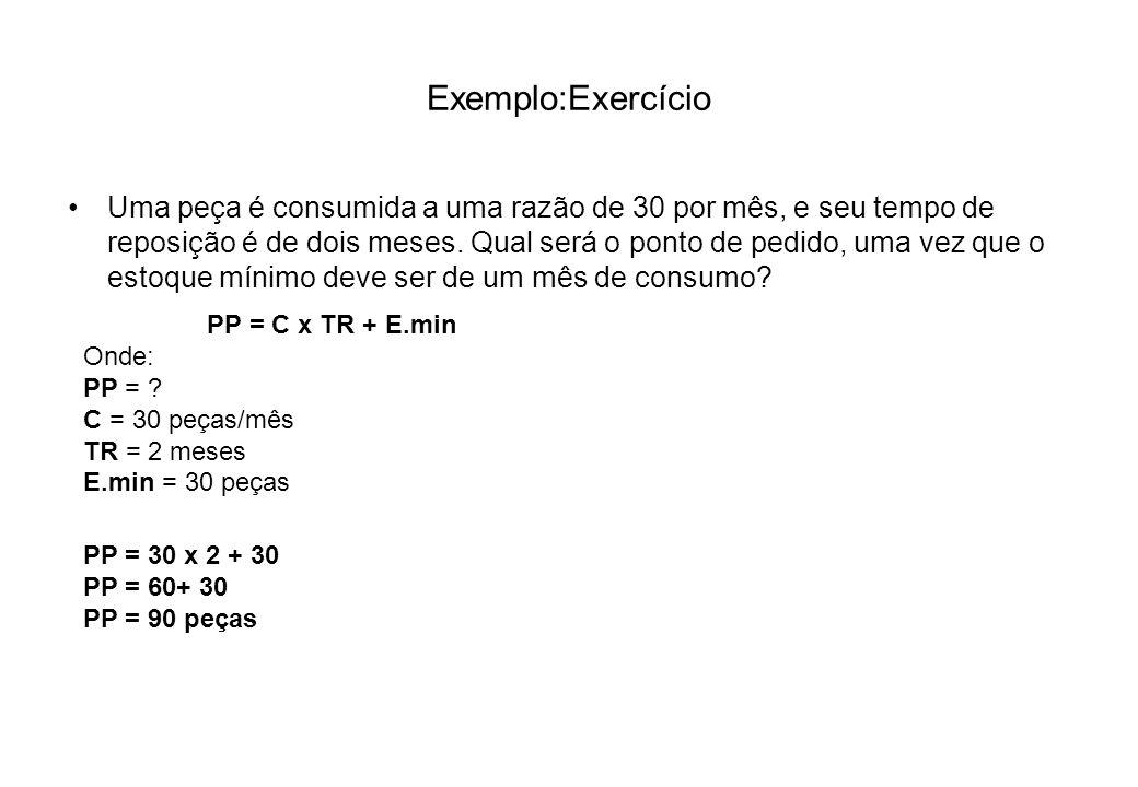 Exemplo:Exercício Uma peça é consumida a uma razão de 30 por mês, e seu tempo de reposição é de dois meses. Qual será o ponto de pedido, uma vez que o