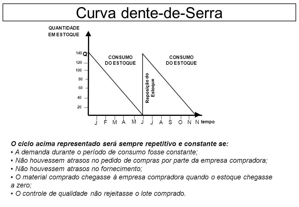O ciclo acima representado será sempre repetitivo e constante se: A demanda durante o período de consumo fosse constante; Não houvessem atrasos no ped