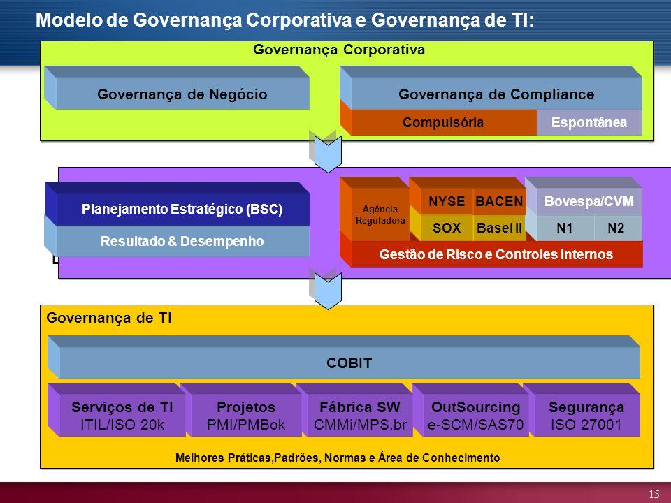 15 Modelo de Governança Corporativa e Governança de TI: Segurança ISO 27001 OutSourcing e-SCM/SAS70 Fábrica SW CMMi/MPS.br Projetos PMI/PMBok COBIT Serviços de TI ITIL/ISO 20k Governança de TI Melhores Práticas,Padrões, Normas e Área de Conhecimento Governança de Negócio Direcionadores Estratégicos Espontânea Compulsória Governança de Compliance Gestão de Risco e Controles Internos N2Basel IISOXN1 Bovespa/CVM Governança Corporativa BACEN NYSE Resultado & Desempenho Planejamento Estratégico (BSC) Agência Reguladora