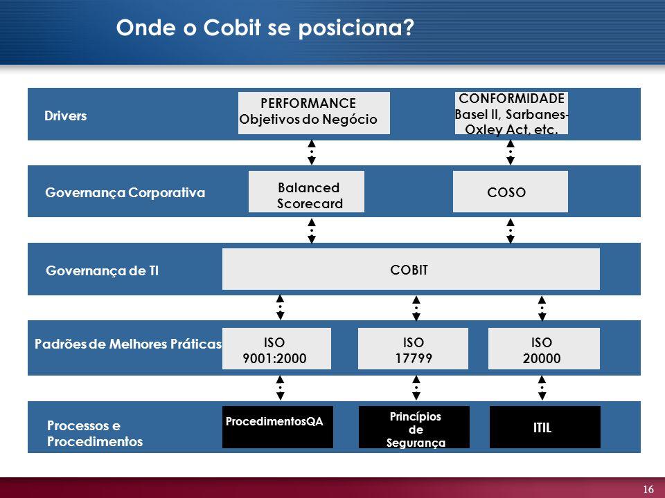 16 PERFORMANCE Objetivos do Negócio CONFORMIDADE Basel II, Sarbanes- Oxley Act, etc. Governança Corporativa Governança de TI ISO 9001:2000 ISO 17799 I