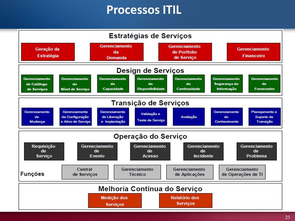 25 Processos ITIL