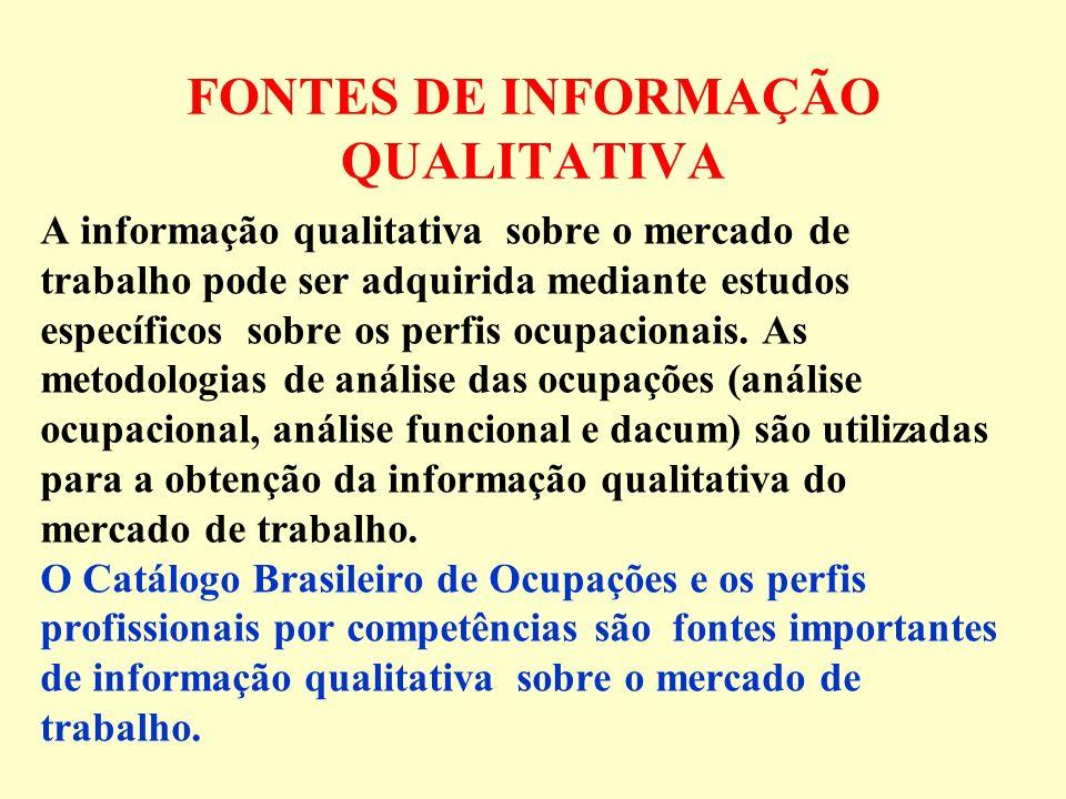 FONTES DE INFORMAÇÃO QUALITATIVA A informação qualitativa sobre o mercado de trabalho pode ser adquirida mediante estudos específicos sobre os perfis ocupacionais.
