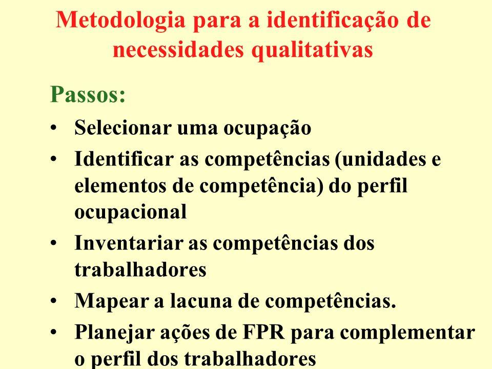 Metodologia para a identificação de necessidades qualitativas Passos: Selecionar uma ocupação Identificar as competências (unidades e elementos de com
