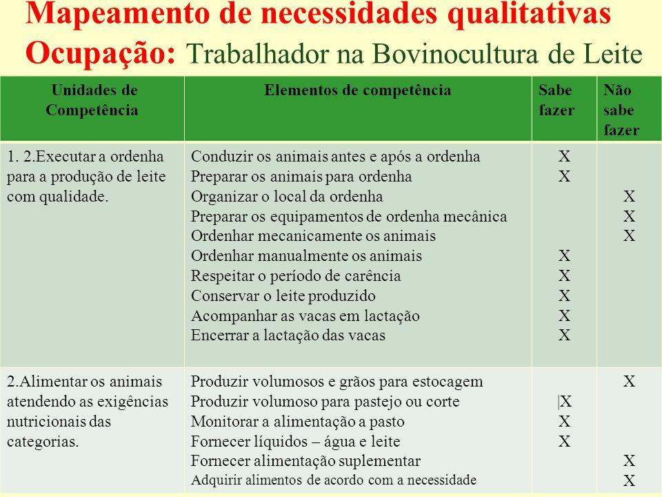 Mapeamento de necessidades qualitativas Ocupação: Trabalhador na Bovinocultura de Leite Unidades de Competência Elementos de competênciaSabe fazer Não