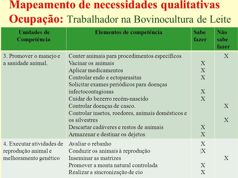 Mapeamento de necessidades qualitativas Ocupação: Trabalhador na Bovinocultura de Leite Unidades de Competência Elementos de competênciaSabe fazer Não sabe fazer 3.