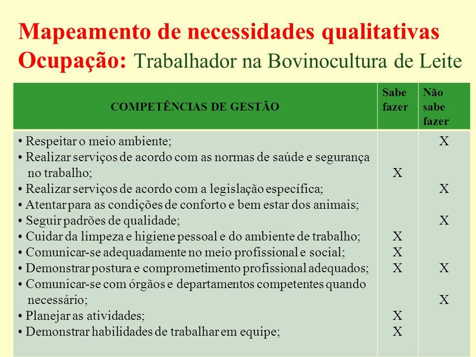 Mapeamento de necessidades qualitativas Ocupação: Trabalhador na Bovinocultura de Leite COMPETÊNCIAS DE GESTÃO Sabe fazer Não sabe fazer Respeitar o m