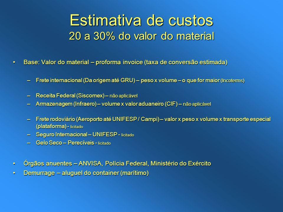 Estimativa de custos 20 a 30% do valor do material Base: Valor do material – proforma invoice (taxa de conversão estimada)Base: Valor do material – pr