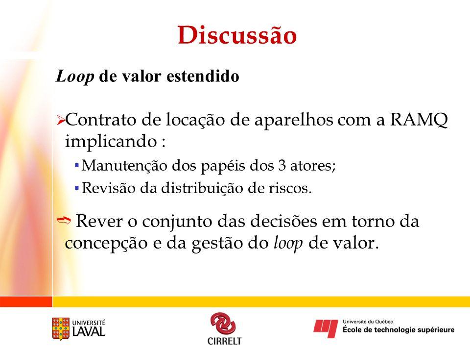 Discussão Loop de valor estendido Contrato de locação de aparelhos com a RAMQ implicando : Manutenção dos papéis dos 3 atores; Revisão da distribuição