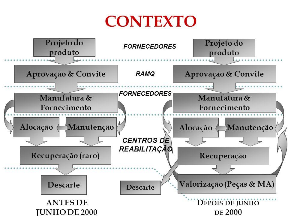 Descarte CENTROS DE REABILITAÇÃO RAMQ FORNECEDORES Descarte Manutenção Projeto do produto Aprovação & Convite Manufatura & Fornecimento Alocação Recup