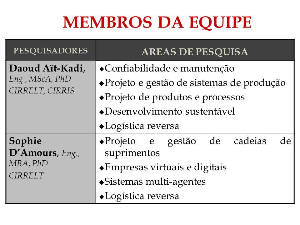 MEMBROS DA EQUIPE PESQUISADORES AREAS DE PESQUISA Daoud Aït-Kadi, Eng., MScA, PhD CIRRELT, CIRRIS Confiabilidade e manutenção Projeto e gestão de sist