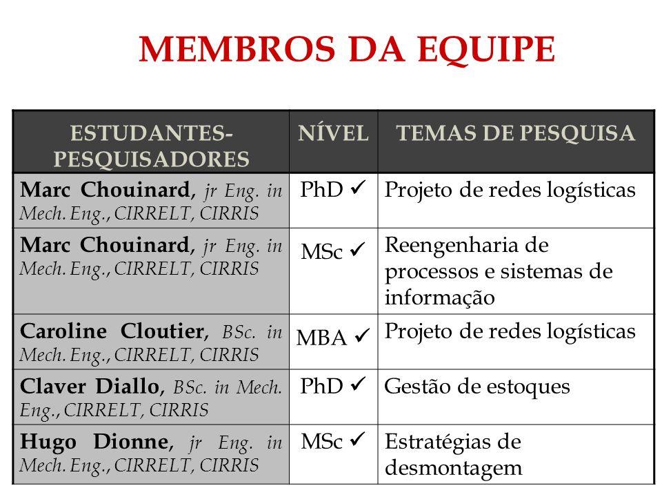 MEMBROS DA EQUIPE ESTUDANTES- PESQUISADORES NÍVELTEMAS DE PESQUISA Marc Chouinard, jr Eng. in Mech. Eng., CIRRELT, CIRRIS PhD Projeto de redes logísti
