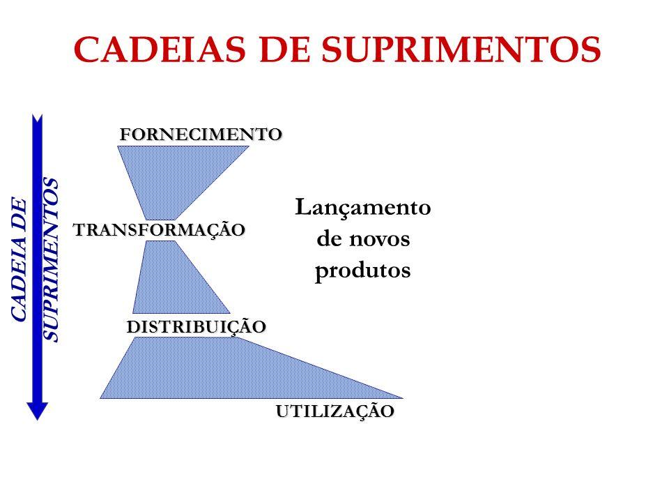 Lançamento de novos produtos FORNECIMENTO TRANSFORMAÇÃO DISTRIBUIÇÃO UTILIZAÇÃO CADEIA DE SUPRIMENTOS CADEIAS DE SUPRIMENTOS