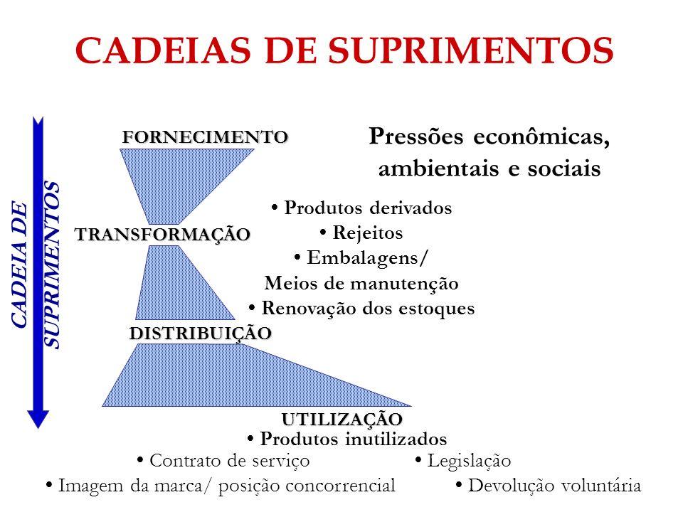 FORNECIMENTO TRANSFORMAÇÃO DISTRIBUIÇÃO UTILIZAÇÃO Pressões econômicas, ambientais e sociais Produtos inutilizados Produtos derivados Rejeitos Embalag