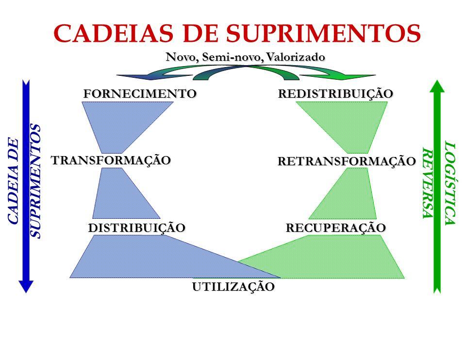RECUPERAÇÃO RETRANSFORMAÇÃO REDISTRIBUIÇÃO LOGÍSTICA REVERSA Novo, Semi-novo, Valorizado CADEIAS DE SUPRIMENTOS FORNECIMENTO TRANSFORMAÇÃO DISTRIBUIÇÃ