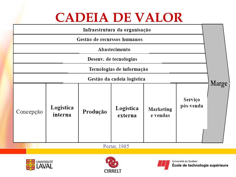 CADEIA DE VALOR Porter, 1985 Gestão de recurssos humanos Infraestrutura da organisação Tecnologias de informação Gestão da cadeia logistica Concepção