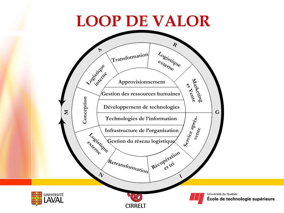 LOOP DE VALOR