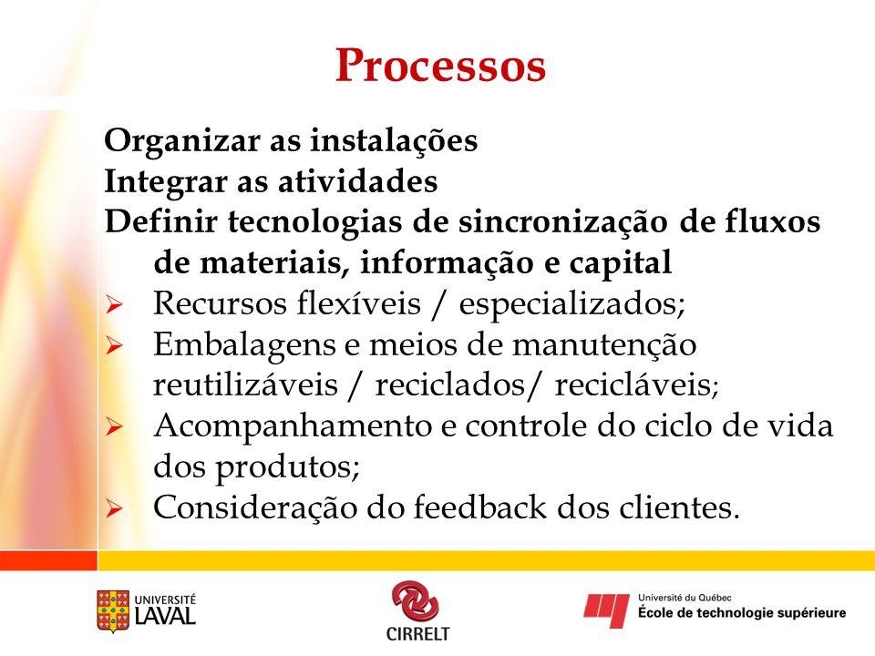 Processos Organizar as instalações Integrar as atividades Definir tecnologias de sincronização de fluxos de materiais, informação e capital Recursos f
