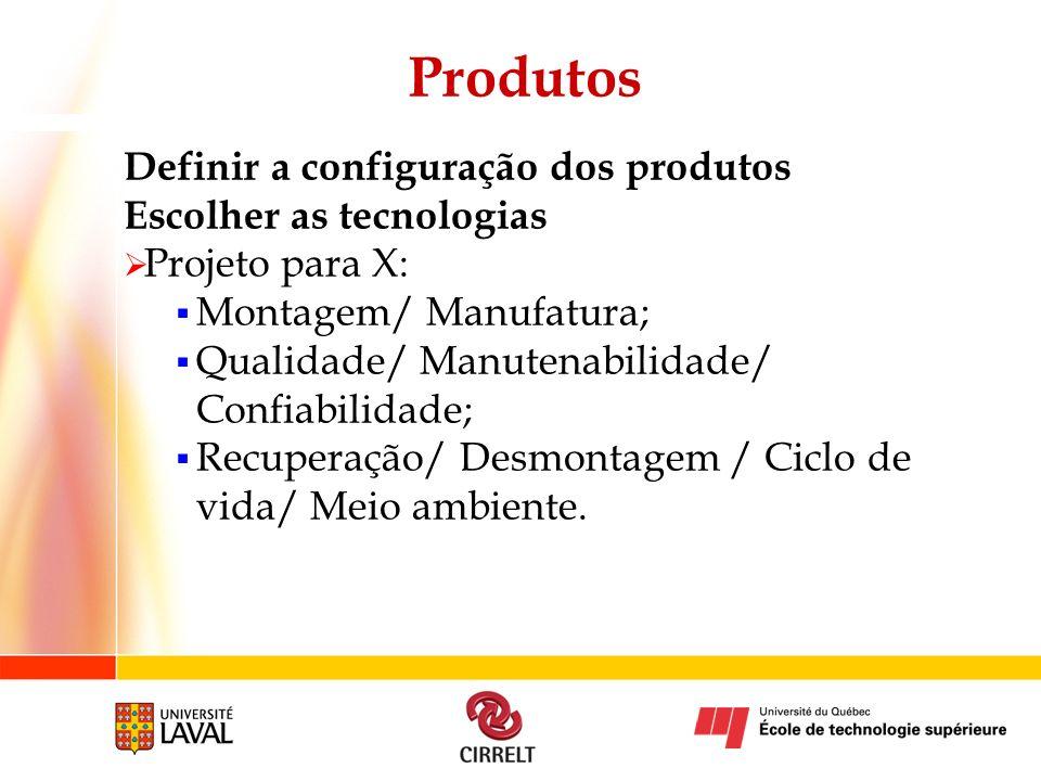 Produtos Definir a configuração dos produtos Escolher as tecnologias Projeto para X: Montagem/ Manufatura; Qualidade/ Manutenabilidade/ Confiabilidade