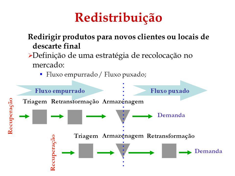 Redistribuição Redirigir produtos para novos clientes ou locais de descarte final Definição de uma estratégia de recolocação no mercado: Fluxo empurra