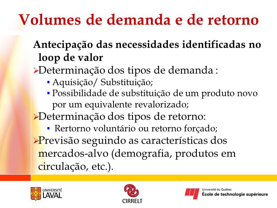 Volumes de demanda e de retorno Antecipação das necessidades identificadas no loop de valor Determinação dos tipos de demanda : Aquisição/ Substituiçã