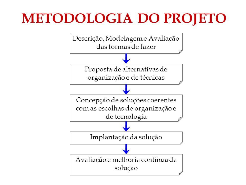 METODOLOGIA DO PROJETO Descrição, Modelagem e Avaliação das formas de fazer Proposta de alternativas de organização e de técnicas Concepção de soluçõe