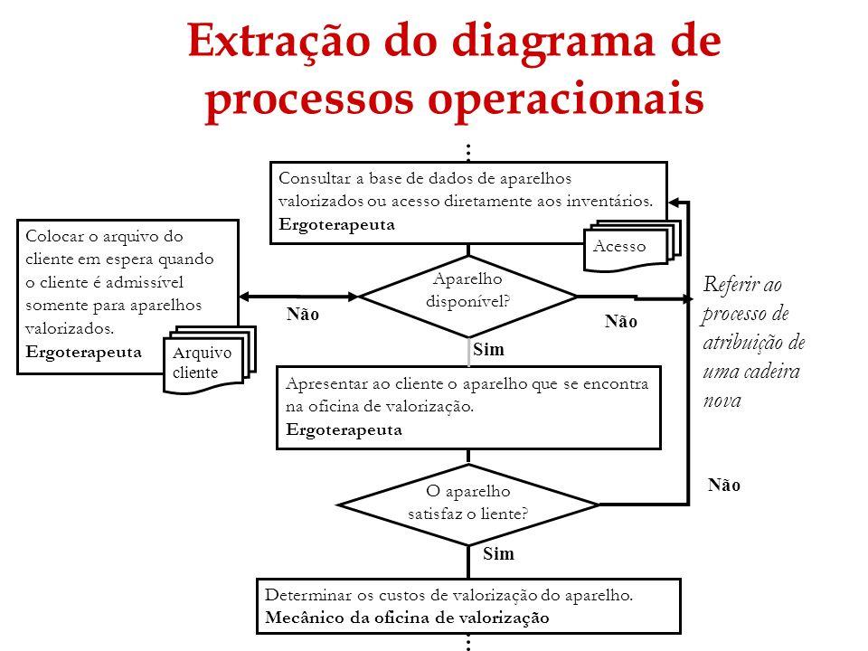 53 Extração do diagrama de processos operacionais Consultar a base de dados de aparelhos valorizados ou acesso diretamente aos inventários. Ergoterape