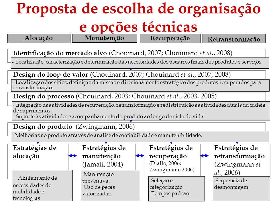 Proposta de escolha de organisação e opções técnicas Design do loop de valor (Chouinard, 2007; Chouinard et al., 2007, 2008) Design do processo (Choui