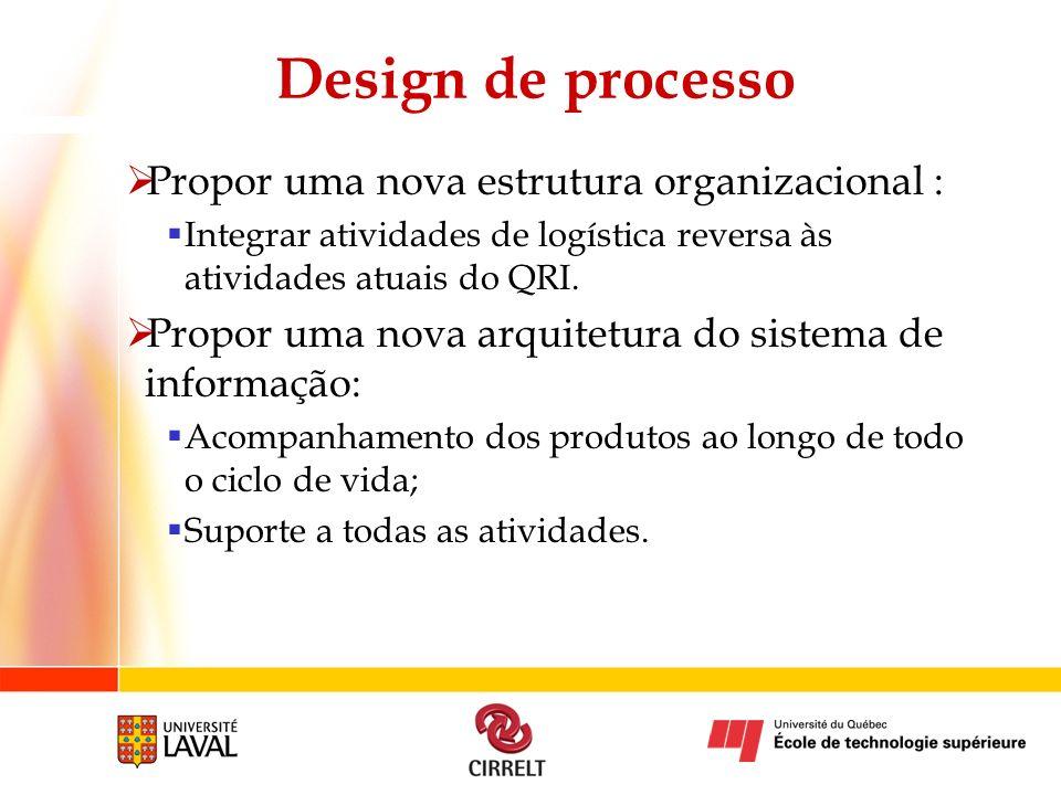 Design de processo Propor uma nova estrutura organizacional : Integrar atividades de logística reversa às atividades atuais do QRI. Propor uma nova ar