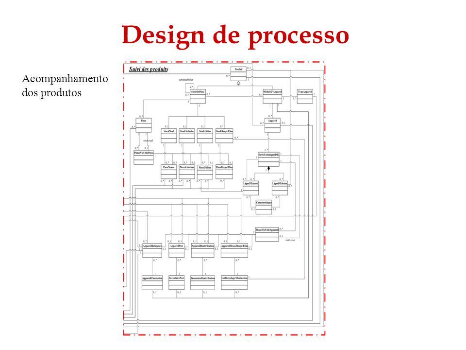Design de processo Acompanhamento dos produtos