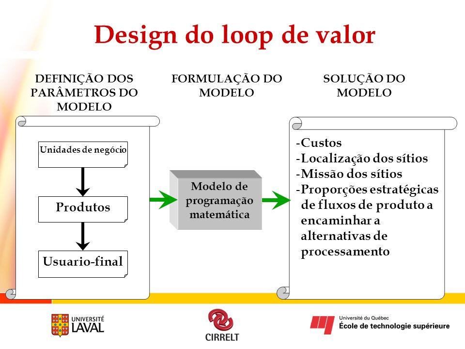 Design do loop de valor DEFINIÇÃO DOS PARÂMETROS DO MODELO Modelo de programação matemática FORMULAÇÃO DO MODELO SOLUÇÃO DO MODELO - Custos - Localiza