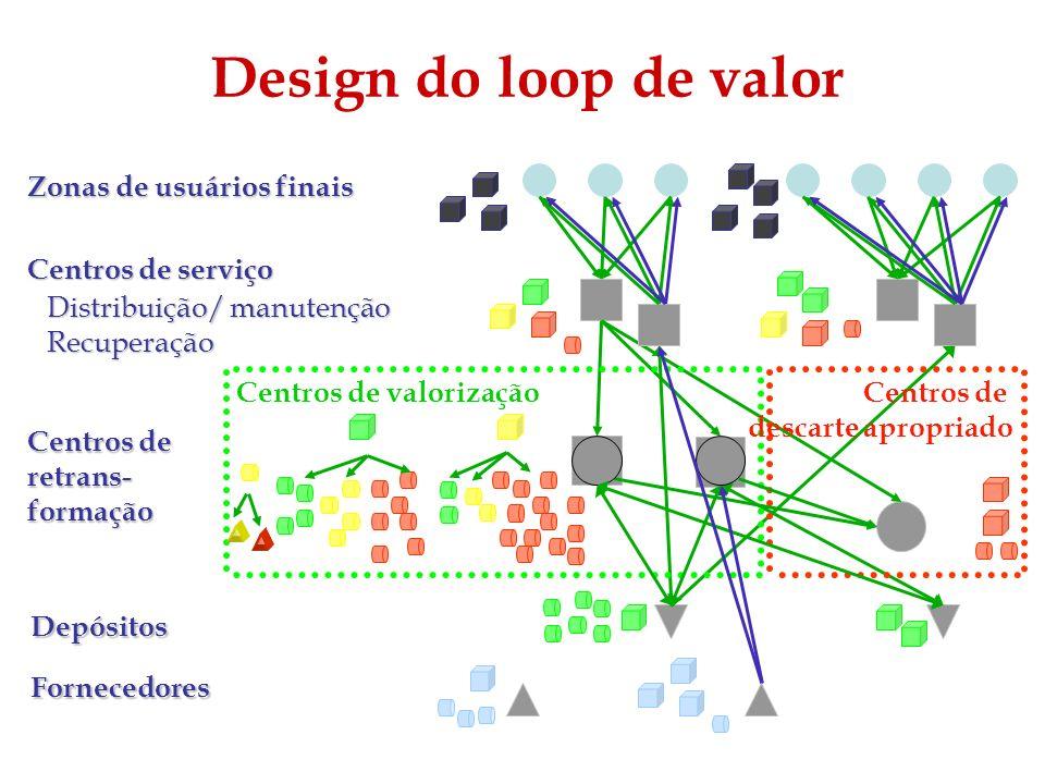 Design do loop de valor Zonas de usuários finais Centros de serviço Distribuição/ manutenção Recuperação Centros de retrans- formação Depósitos Centro