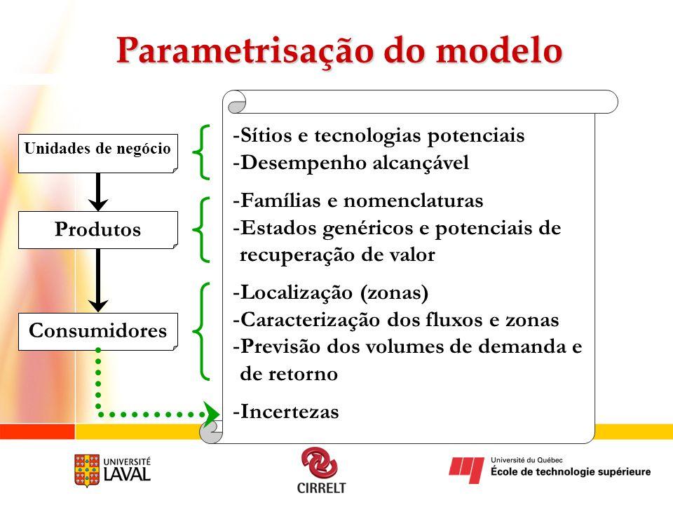 Parametrisação do modelo Unidades de negócio Consumidores Produtos - Sítios e tecnologias potenciais - Desempenho alcançável - Famílias e nomenclatura