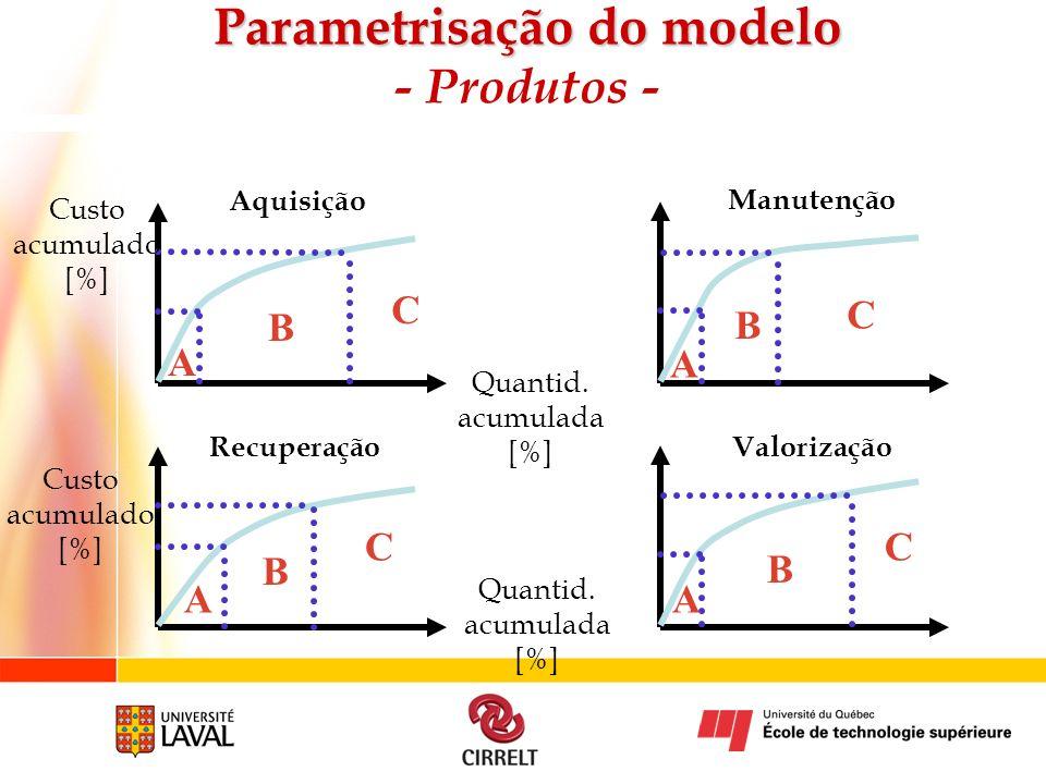 Aquisição Manutenção Recuperação Valorização A B C A B C A B C A B C Custo acumulado [%] Parametrisação do modelo Parametrisação do modelo - Produtos
