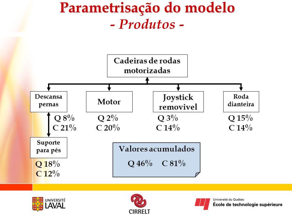 Cadeiras de rodas motorizadas Joystick removivel Motor Roda dianteira Descansa pernas Suporte para pés Q 3% C 14% Q 8% C 21% Q 18% C 12% Q 2% C 20% Q
