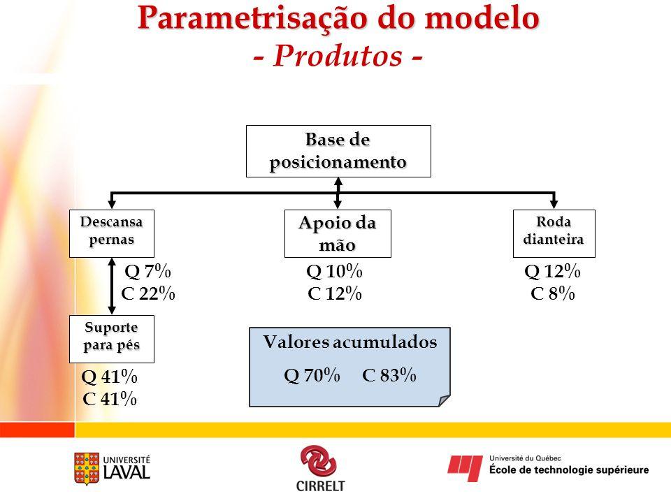 Base de posicionamento Apoio da mão Roda dianteira Descansa pernas Suporte para pés Q 7% C 22% Q 41% C 41% Q 10% C 12% Q 12% C 8% Valores acumulados Q