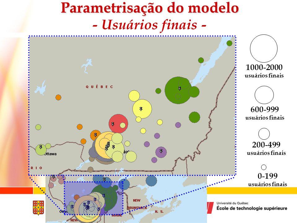 1000-2000 usuários finais 0-199 usuários finais 600-999 usuários finais 200-499 usuários finais Parametrisação do modelo Parametrisação do modelo - Us