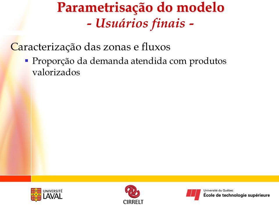 Caracterização das zonas e fluxos Proporção da demanda atendida com produtos valorizados Parametrisação do modelo Parametrisação do modelo - Usuários