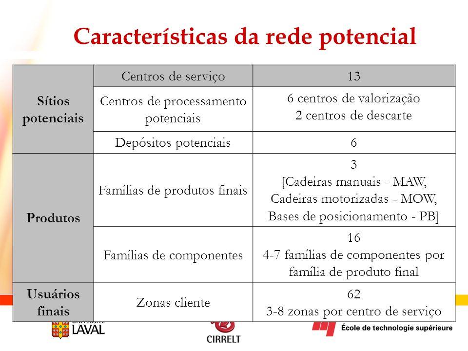 Características da rede potencial Sítios potenciais Centros de serviço 13 Centros de processamento potenciais 6 centros de valorização 2 centros de de
