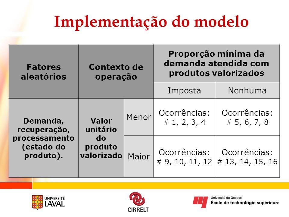 Implementação do modelo Fatores aleatórios Contexto de operação Proporção mínima da demanda atendida com produtos valorizados ImpostaNenhuma Demanda,