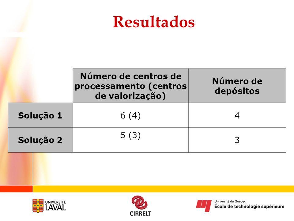 Resultados Número de centros de processamento (centros de valorização) Número de depósitos Solução 16 (4)4 Solução 2 5 (3) 3