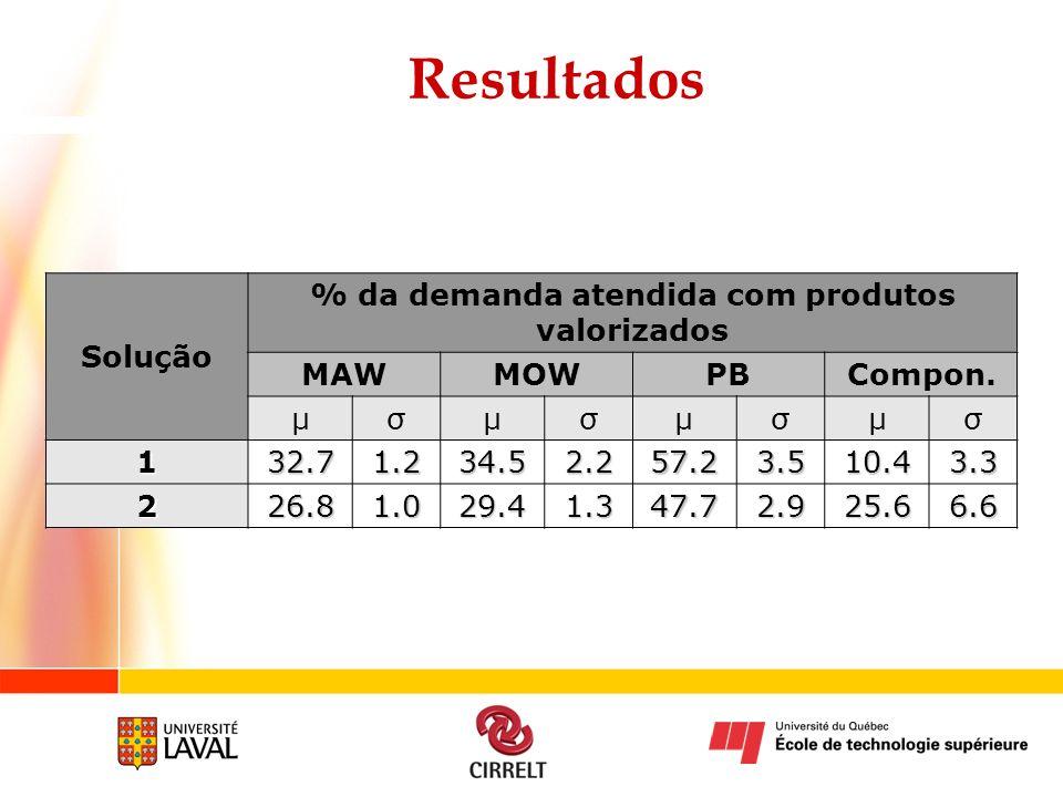 Resultados Solução % da demanda atendida com produtos valorizados MAWMOWPBCompon. µσµσµσµσ 132.71.234.52.257.23.510.43.3 226.81.029.41.347.72.925.66.6