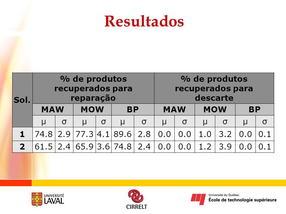 Resultados Sol. % de produtos recuperados para reparação % de produtos recuperados para descarte MAWMOWBPMAWMOWBP µσµσµσµσµσµσ 174.82.977.34.189.62.80