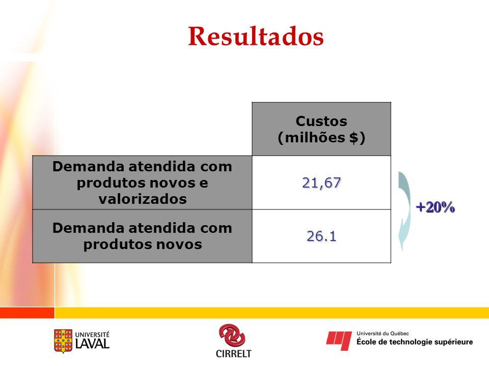 Resultados Custos (milhões $) Demanda atendida com produtos novos e valorizados21,67 Demanda atendida com produtos novos26.1 +20%