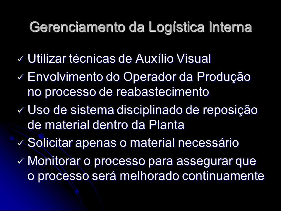 Gerenciamento da Logística Interna Utilizar técnicas de Auxílio Visual Utilizar técnicas de Auxílio Visual Envolvimento do Operador da Produção no pro