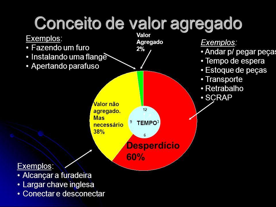 Conceito de valor agregado Exemplos: Fazendo um furo Instalando uma flange Apertando parafuso Valor Agregado 2% Desperdício 60% Valor não agregado. Ma